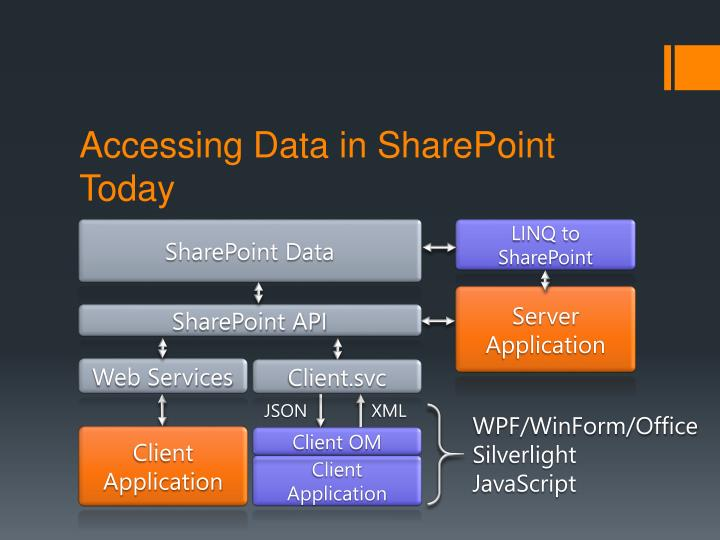 Accessing Data in SharePoint Today