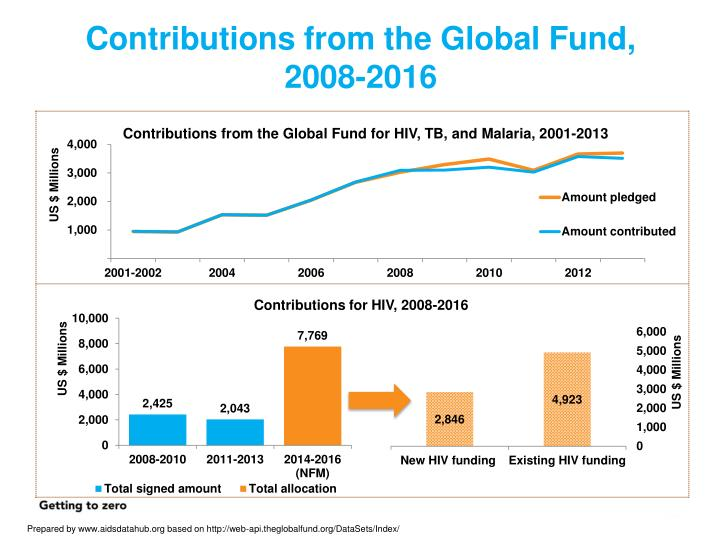 Contributions from the Global Fund, 2008-2016