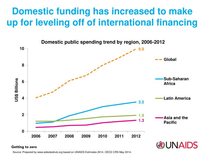 Domestic funding has increased to make up for leveling off of international financing