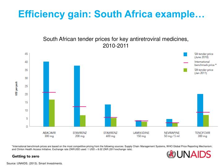 Efficiency gain: South Africa example…