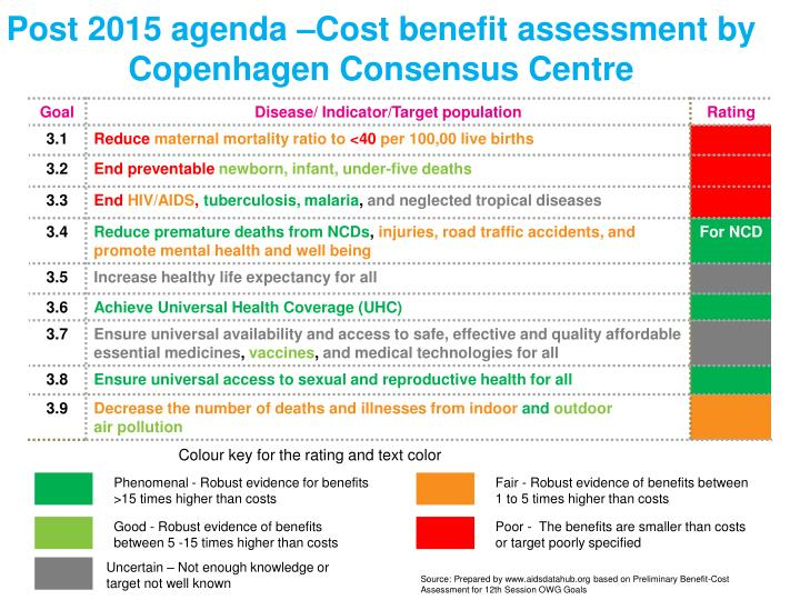 Post 2015 agenda –Cost benefit assessment