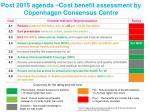 post 2015 agenda cost benefit assessment by copenhagen consensus centre