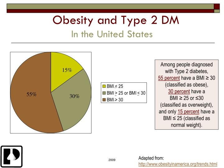 Obesity and Type 2 DM