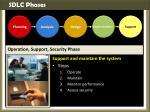 sdlc phases4