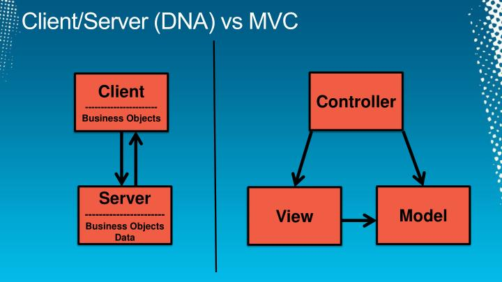 Ppt mvc mvp and mvvm a comparison of architectural for Consul server vs client