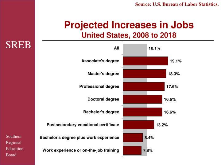 Source: U.S. Bureau of Labor Statistics.