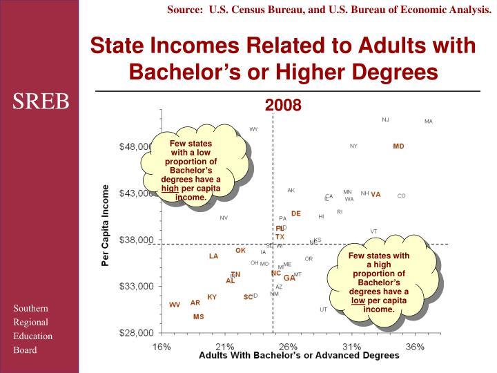 Source:  U.S. Census Bureau, and U.S. Bureau of Economic Analysis.