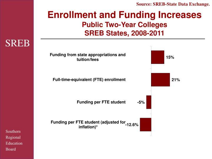 Source: SREB-State Data Exchange.
