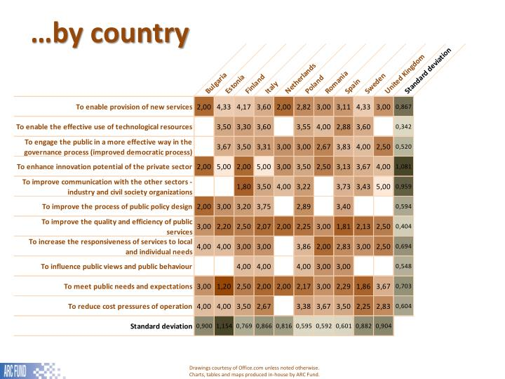 …by country