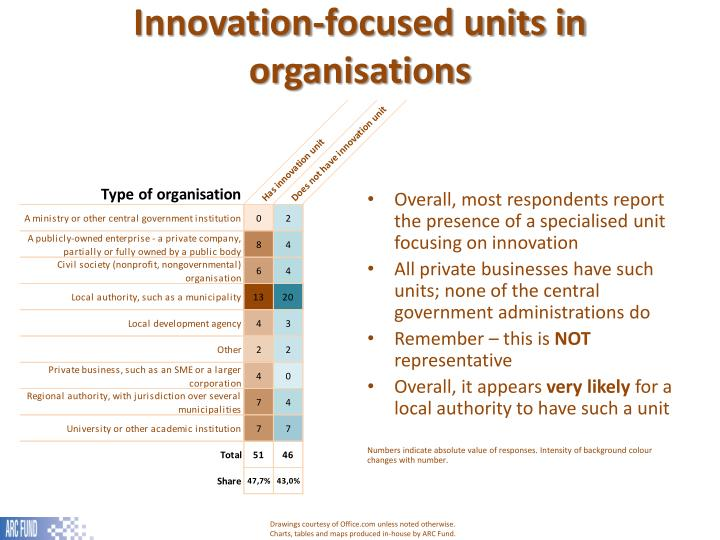 Innovation-focused units in