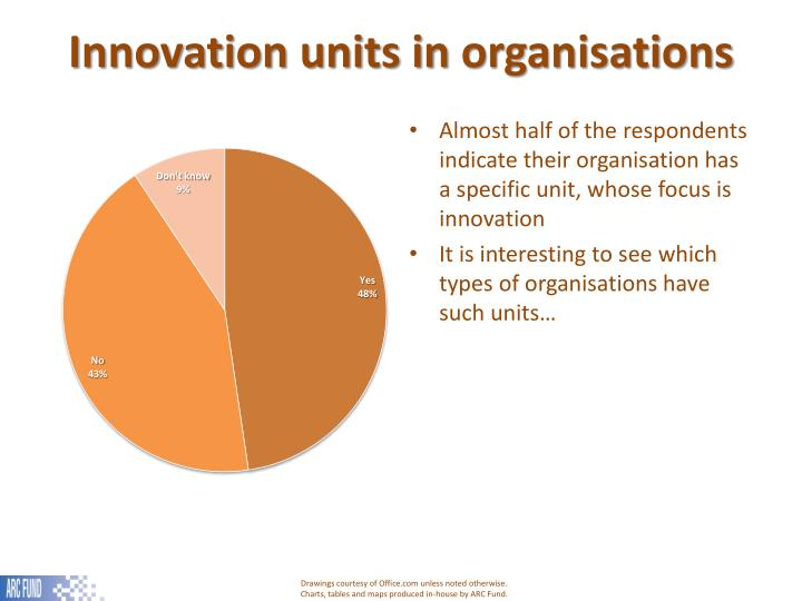Innovation units in