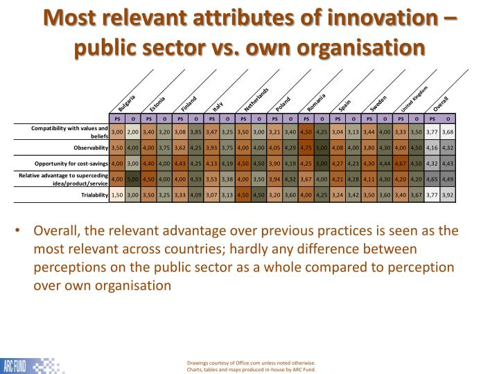 Most relevant attributes of innovation – public sector vs. own