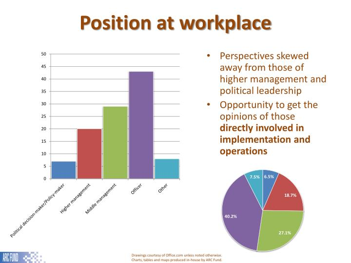 Position at workplace