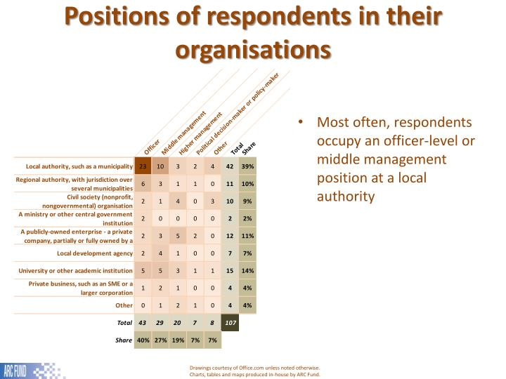 Positions of respondents in their