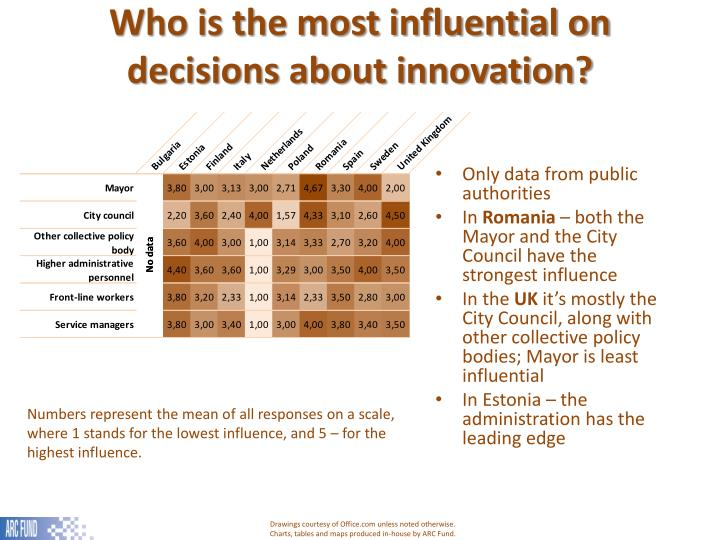 Who is the most influential on decisions about innovation?