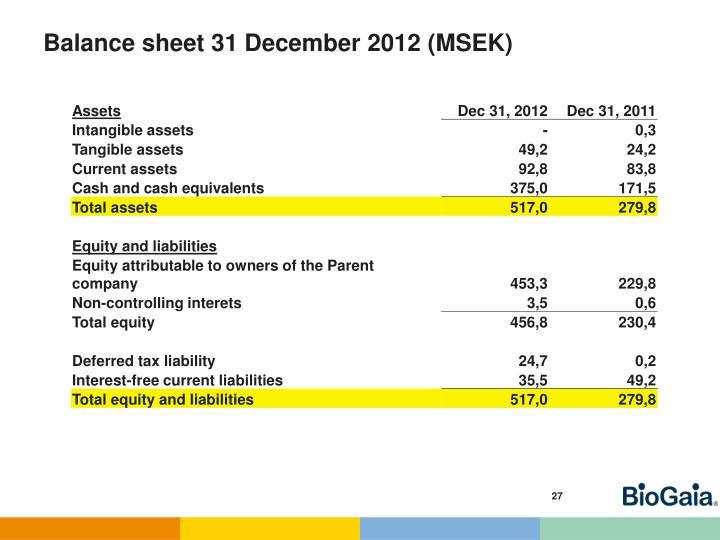 Balance sheet 31 December 2012 (MSEK)