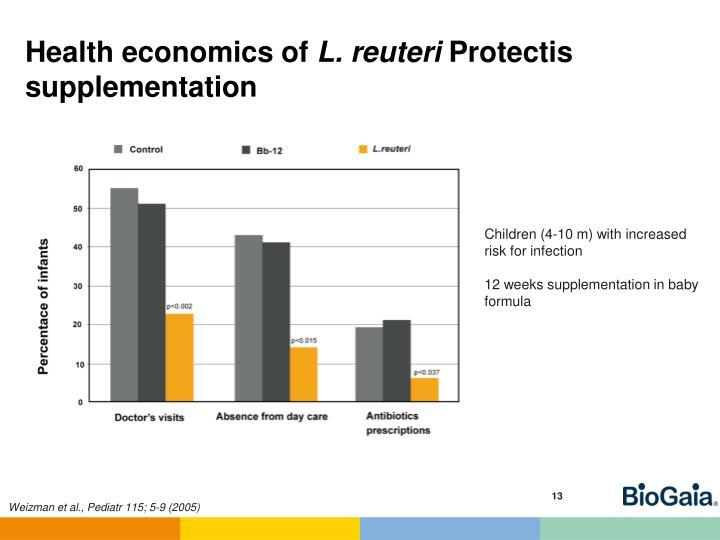 Health economics of