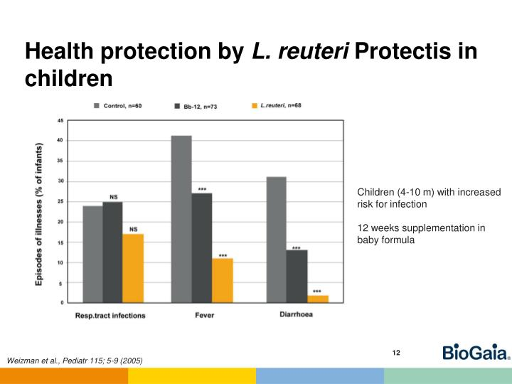 Health protection by