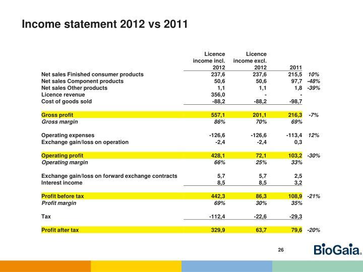 Income statement 2012
