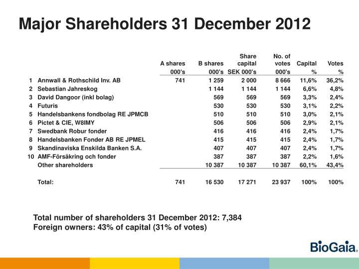 Major Shareholders 31 December 2012