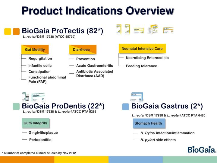 Product Indications Overview