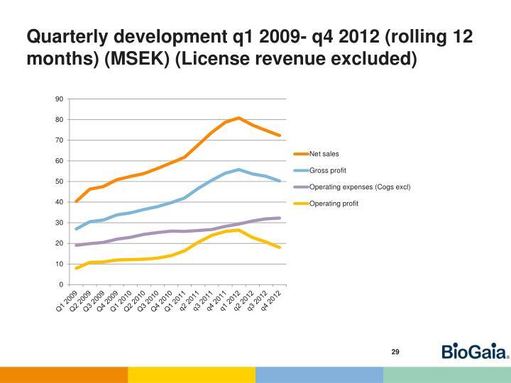 Quarterly development q1 2009- q4 2012 (rolling 12 months)