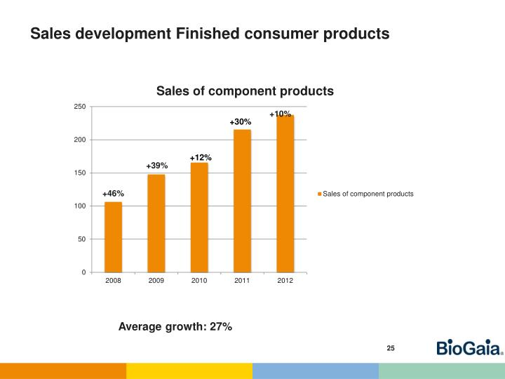 Sales development Finished consumer products