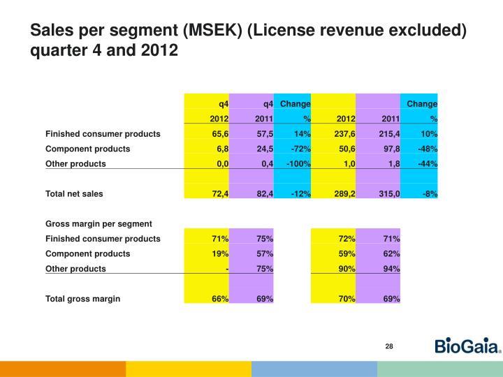 Sales per segment (MSEK) (Licens