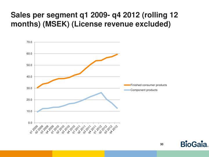 Sales per segment q1 2009- q4 2012 (rolling 12 months)