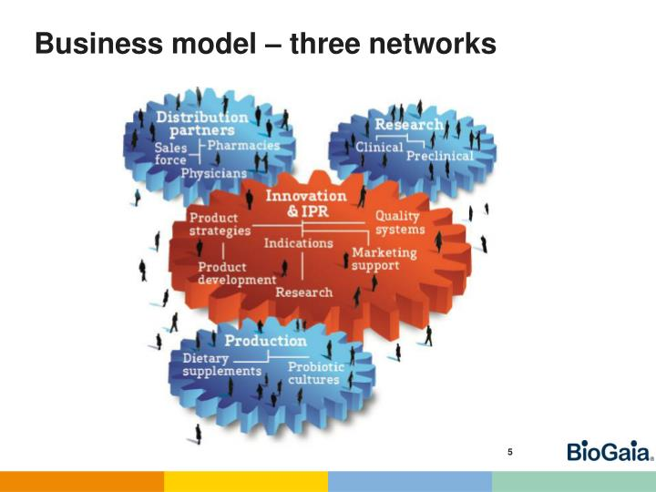 Business model – three networks