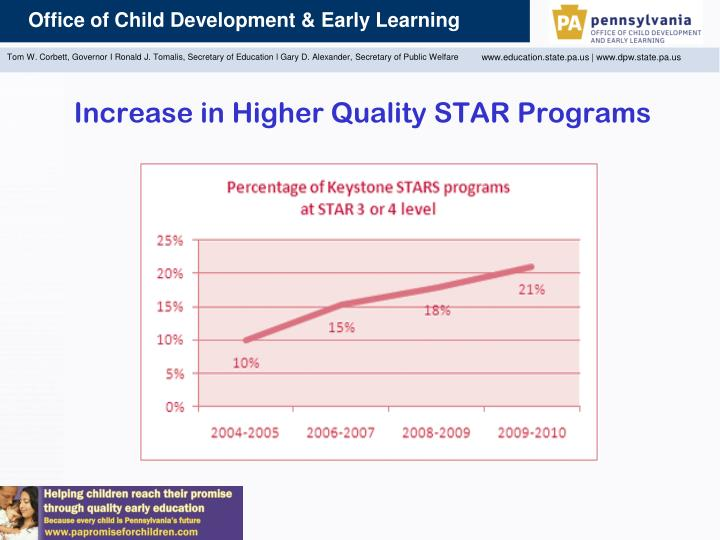 Increase in Higher Quality STAR Programs