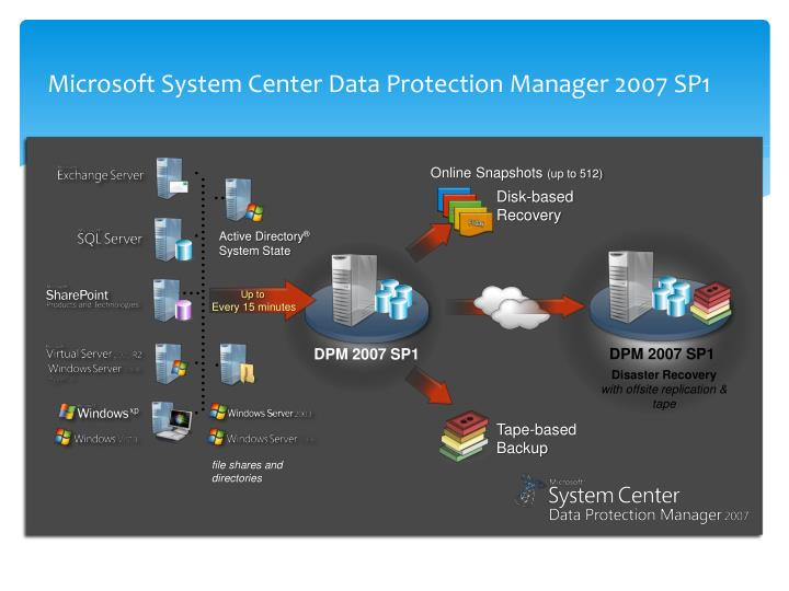 Microsoft System Center Data Protection Manager 2007 SP1