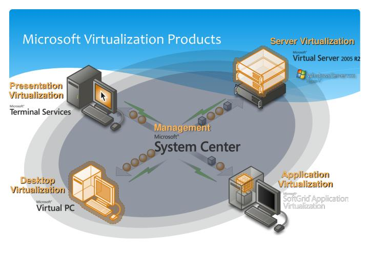 Microsoft Virtualization Products