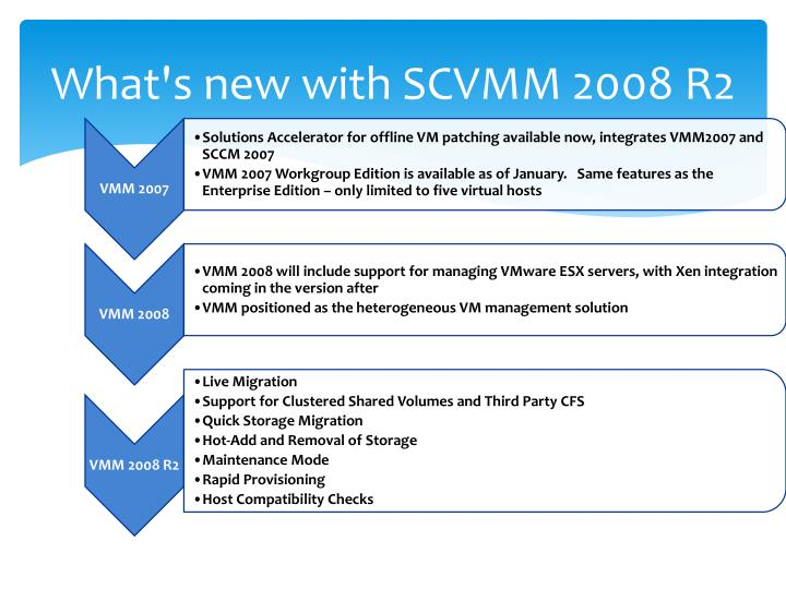 What's new with SCVMM 2008 R2