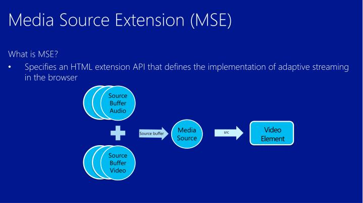 Media Source Extension (MSE)