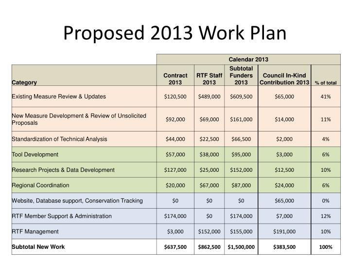 Proposed 2013 work plan