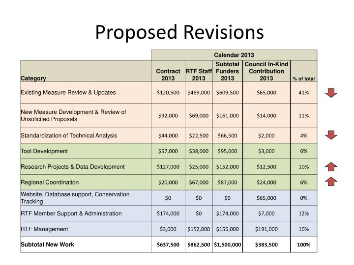 Proposed Revisions