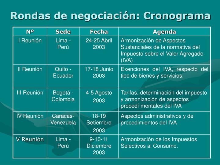 Rondas de negociación: Cronograma