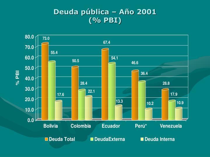 Deuda pública – Año 2001
