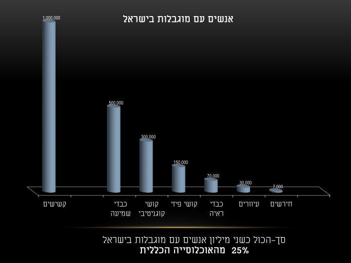 סך-הכול כשני מיליון אנשים עם מוגבלות בישראל