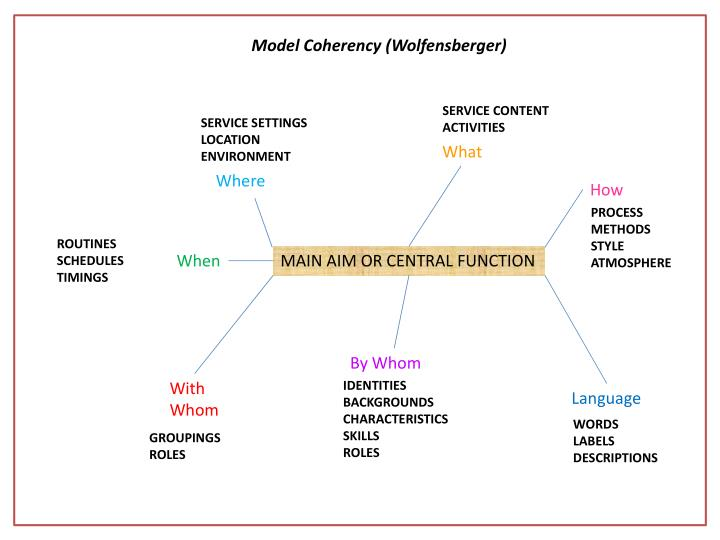 Model Coherency (Wolfensberger)
