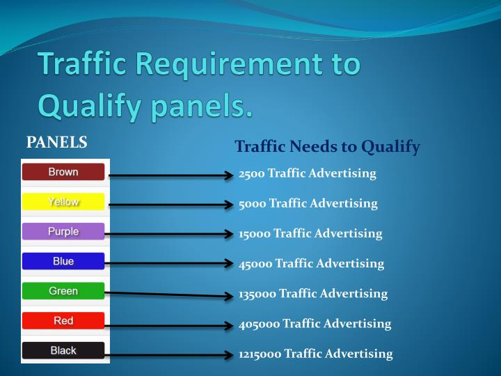 Traffic Requirement to Qualify panels.