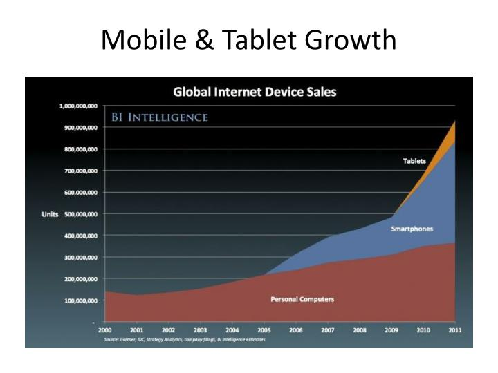 Mobile & Tablet Growth
