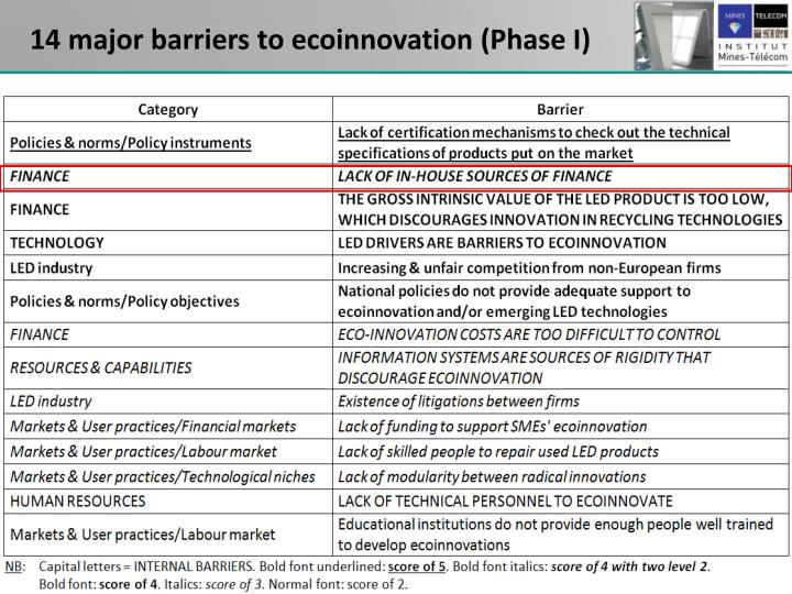 14 major barriers to ecoinnovation (Phase I)