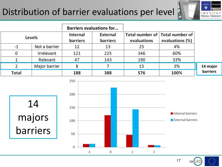 Distribution of barrier evaluations per level