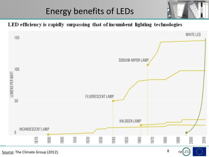 Energy benefits of LEDs
