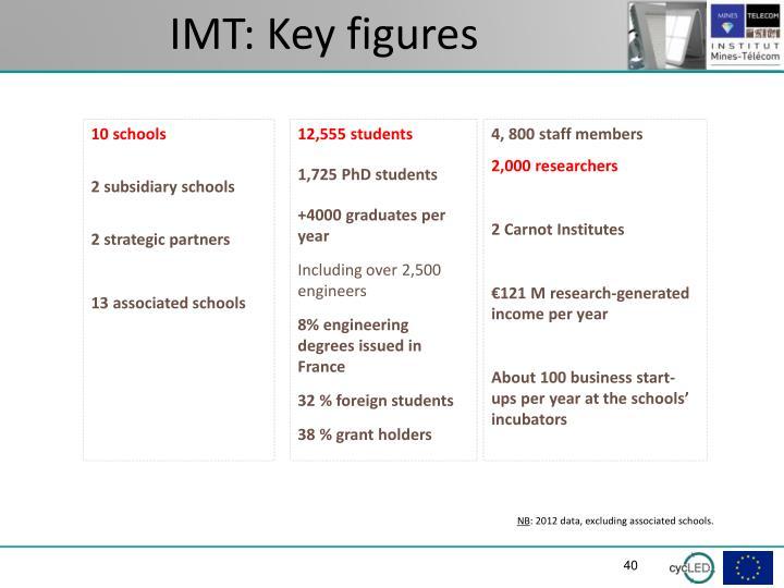 IMT: Key figures