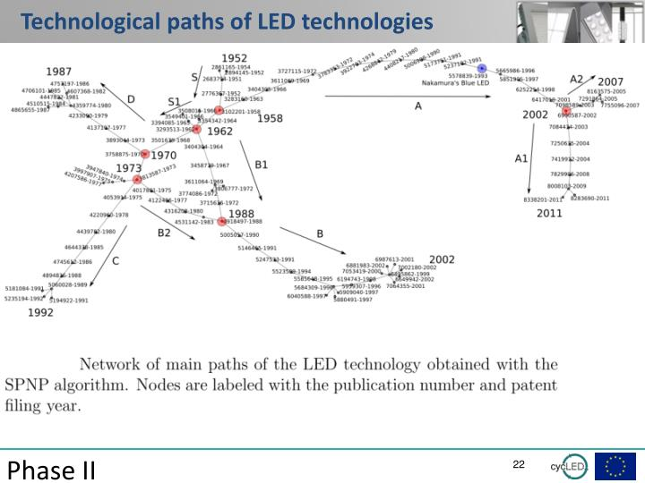 Technological paths of LED technologies