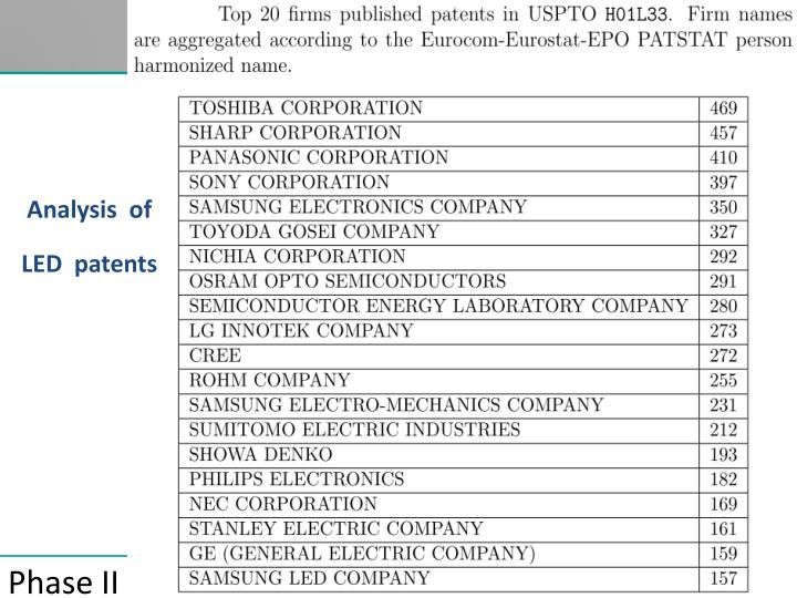 Analysis  of LED  patents