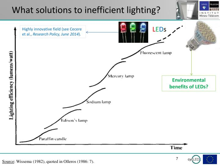 What solutions to inefficient lighting?